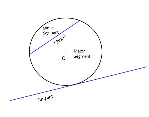 circle terms